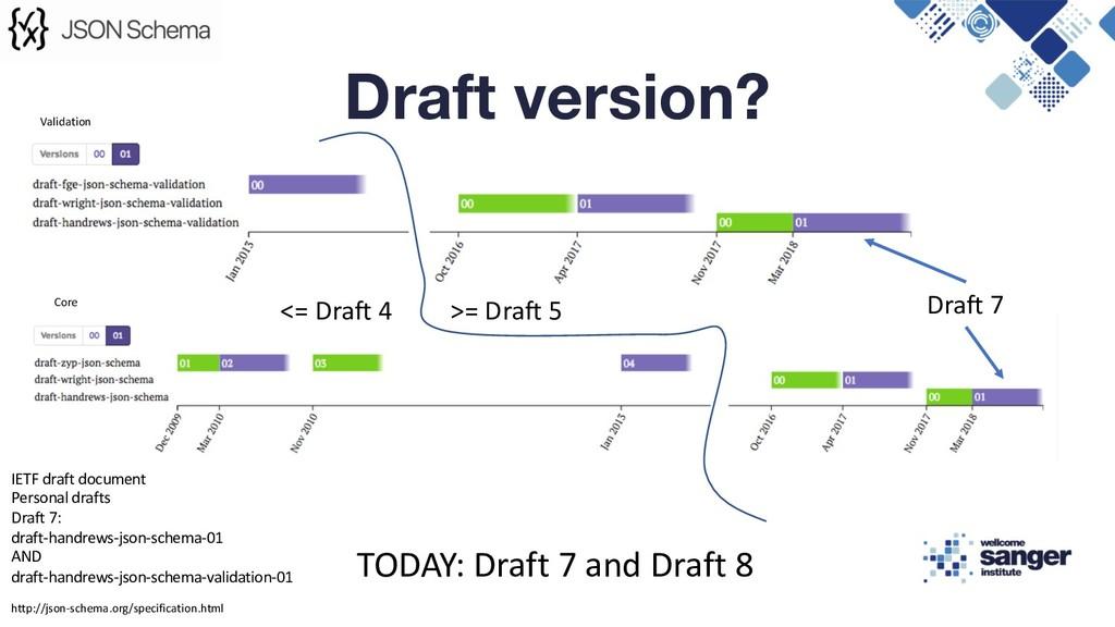 Draft version? Core Validation <= Draft 4 >= Dr...