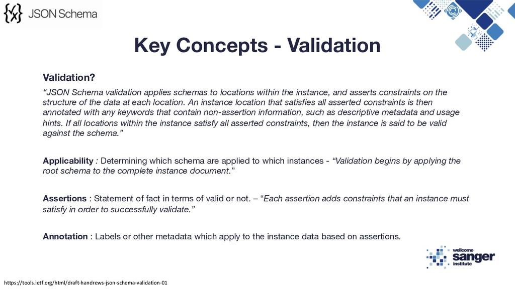"""Validation? """"JSON Schema validation applies sch..."""