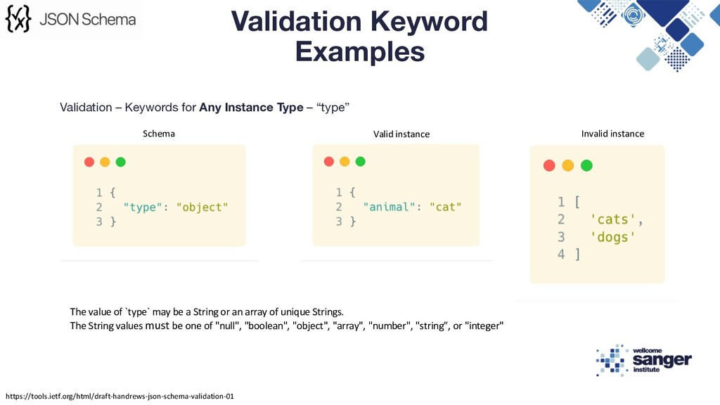"""Validation – Keywords for Any Instance Type – """"..."""