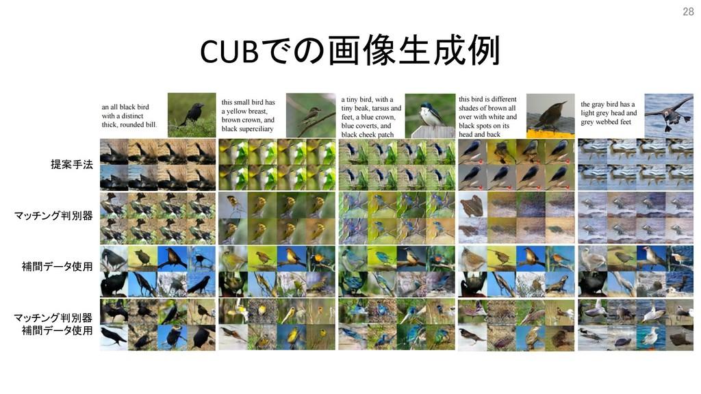 CUBでの画像生成例 28 提案手法 マッチング判別器 補間データ使用 マッチング判別器 補間...