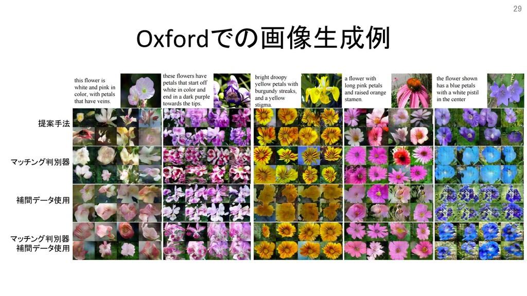 Oxfordでの画像生成例 29 提案手法 マッチング判別器 補間データ使用 マッチング判別器...