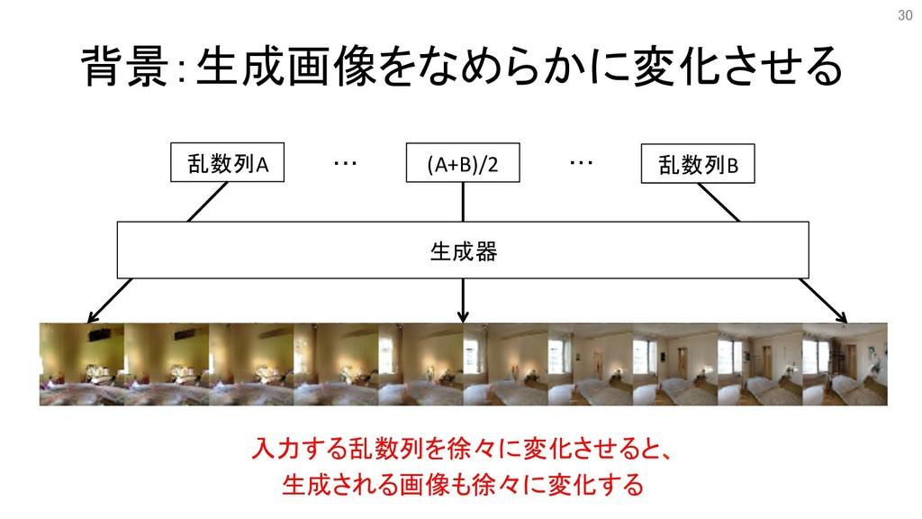 背景:生成画像をなめらかに変化させる 乱数列A 乱数列B (A+B)/2 ・・・ ・・・ 生成...