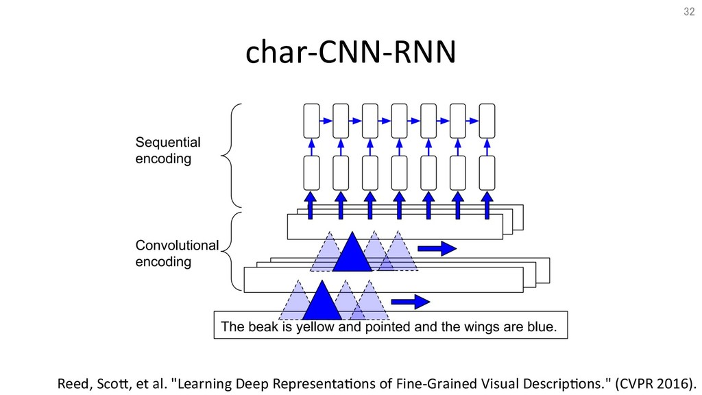 "char-CNN-RNN Reed, ScoT, et al. ""Learning Deep ..."