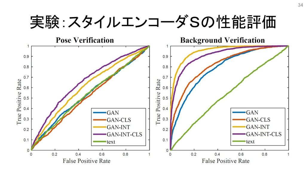 実験:スタイルエンコーダSの性能評価 34
