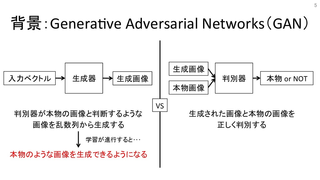 背景:Genera&ve Adversarial Networks(GAN) 判別器が本物の画...