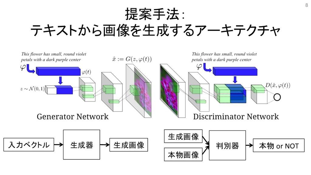 提案手法: テキストから画像を生成するアーキテクチャ 8 入力ベクトル 生成器 生成画像 判別...
