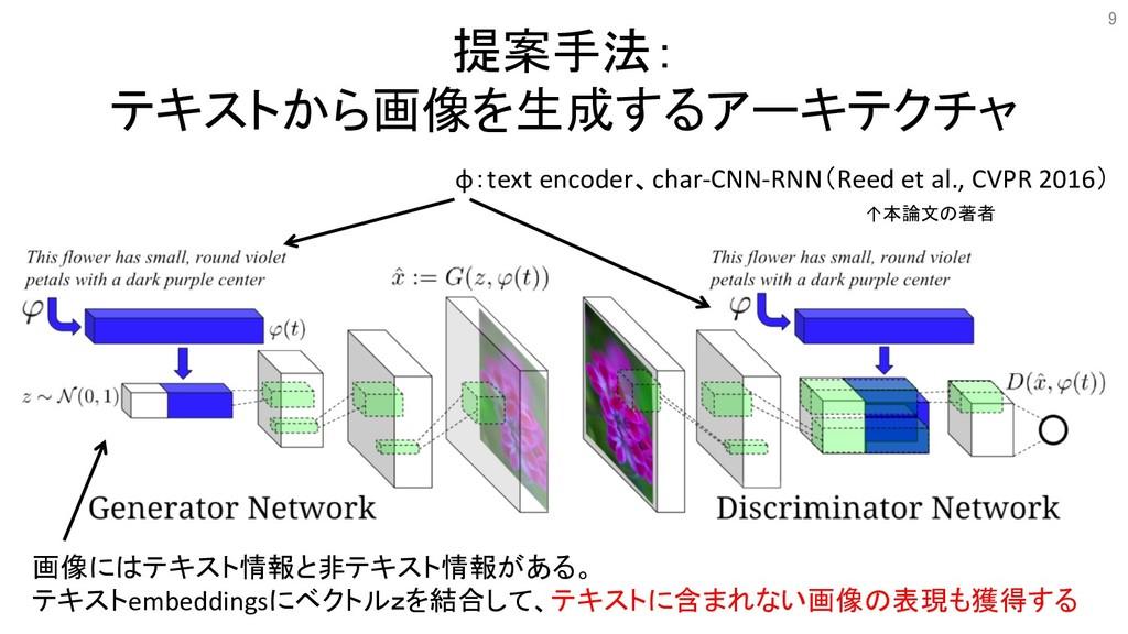 提案手法: テキストから画像を生成するアーキテクチャ φ:text encoder、char-...