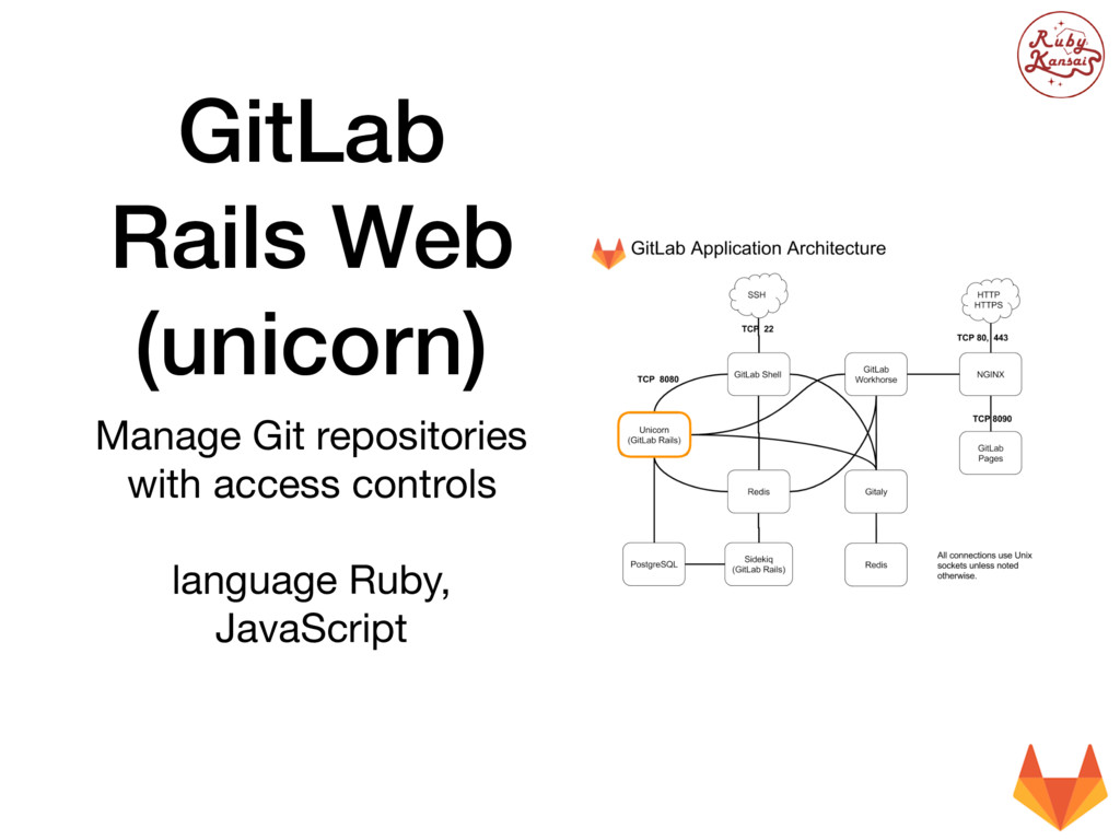 GitLab Rails Web (unicorn) Manage Git repositor...