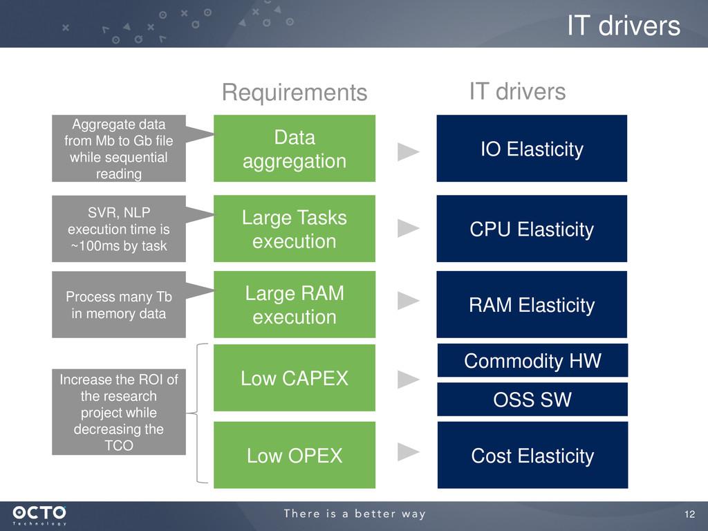 12 IT drivers Data aggregation Large Tasks exec...