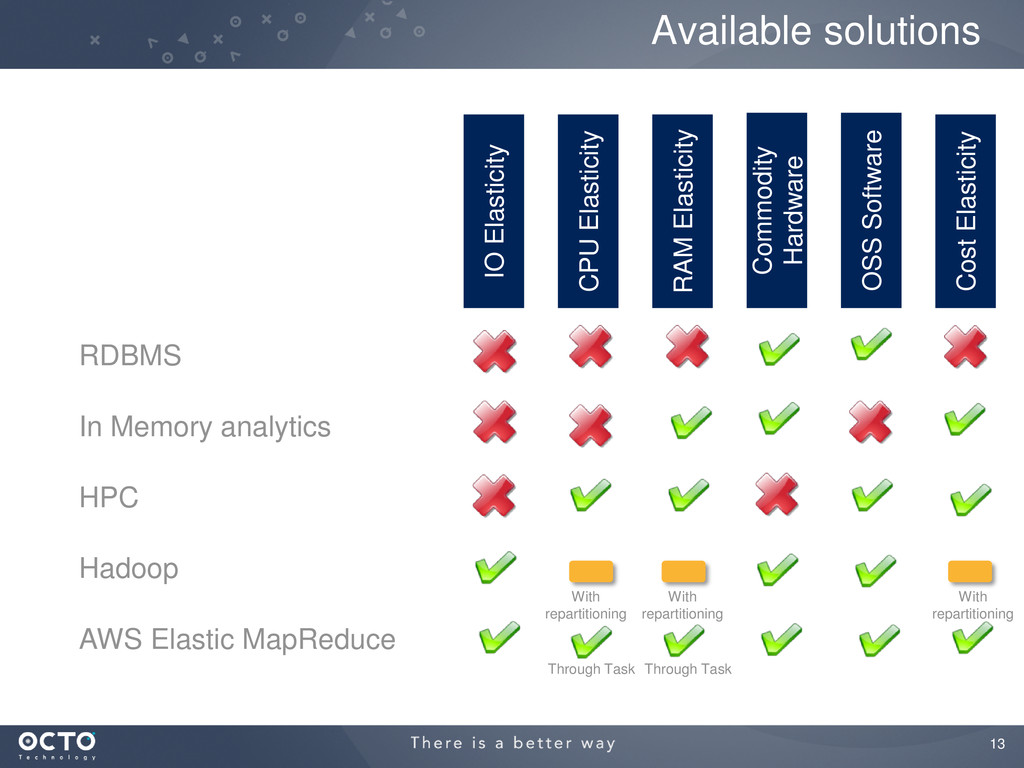 13 Available solutions IO Elasticity CPU Elasti...