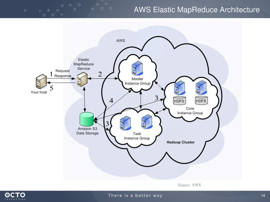 14 AWS Elastic MapReduce Architecture Source: A...