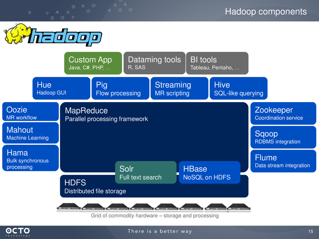 15 Hadoop components HDFS Distributed file stor...