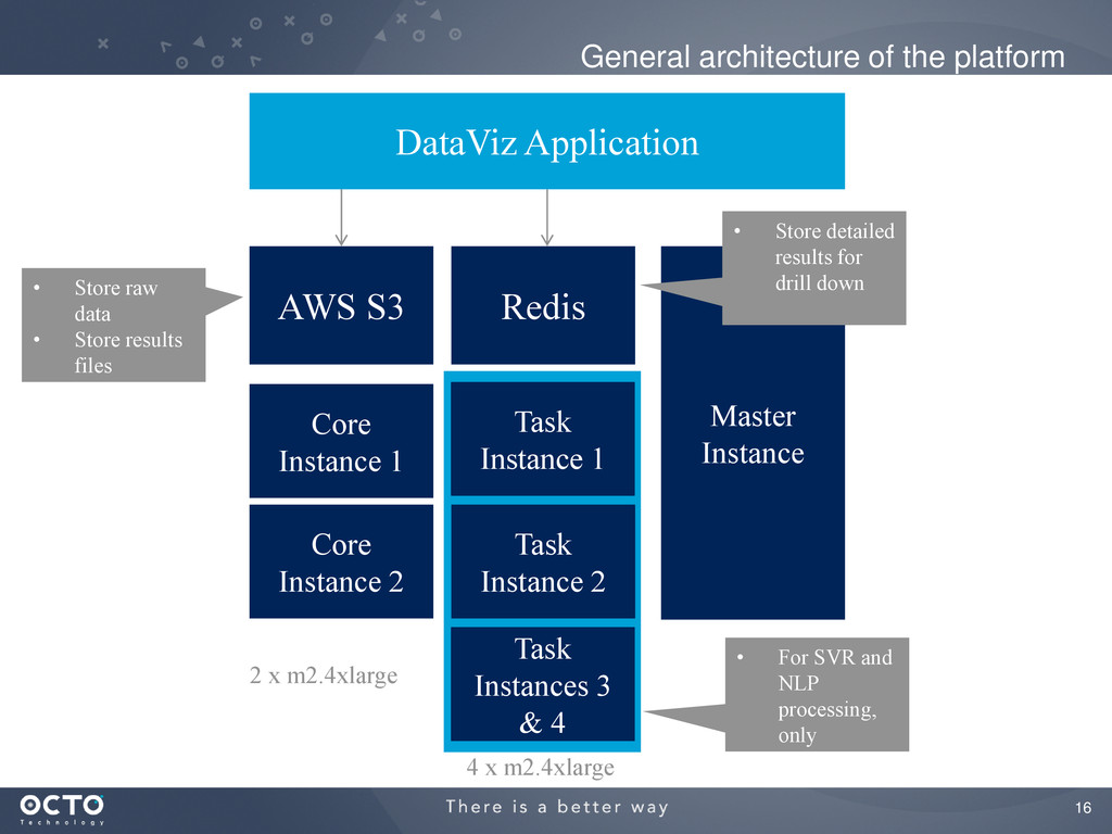 16 General architecture of the platform AWS S3 ...