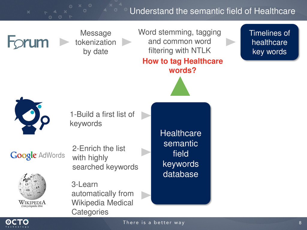 8 Understand the semantic field of Healthcare T...