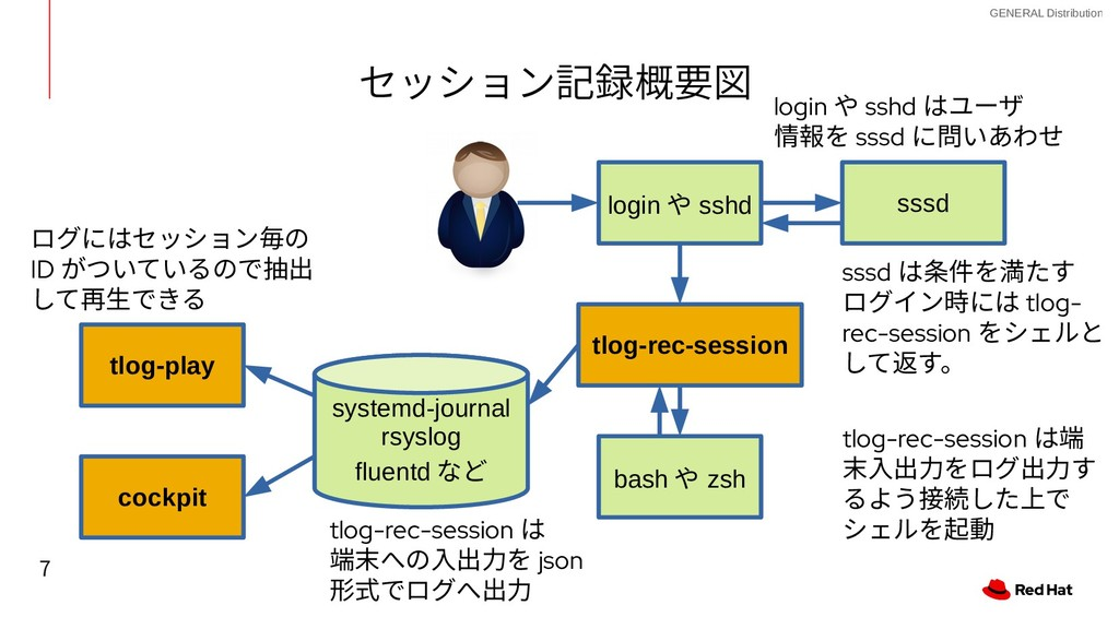 7 GENERAL Distribution セッション記録概要図 セッション記録概要図 ss...