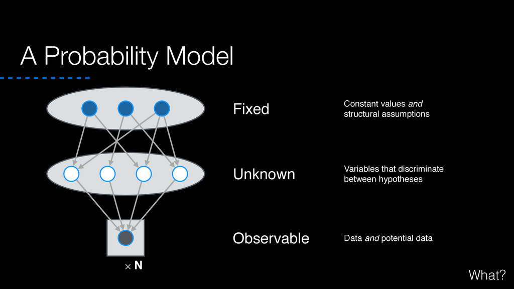 A Probability Model ✕ N Fixed Observable Unknow...