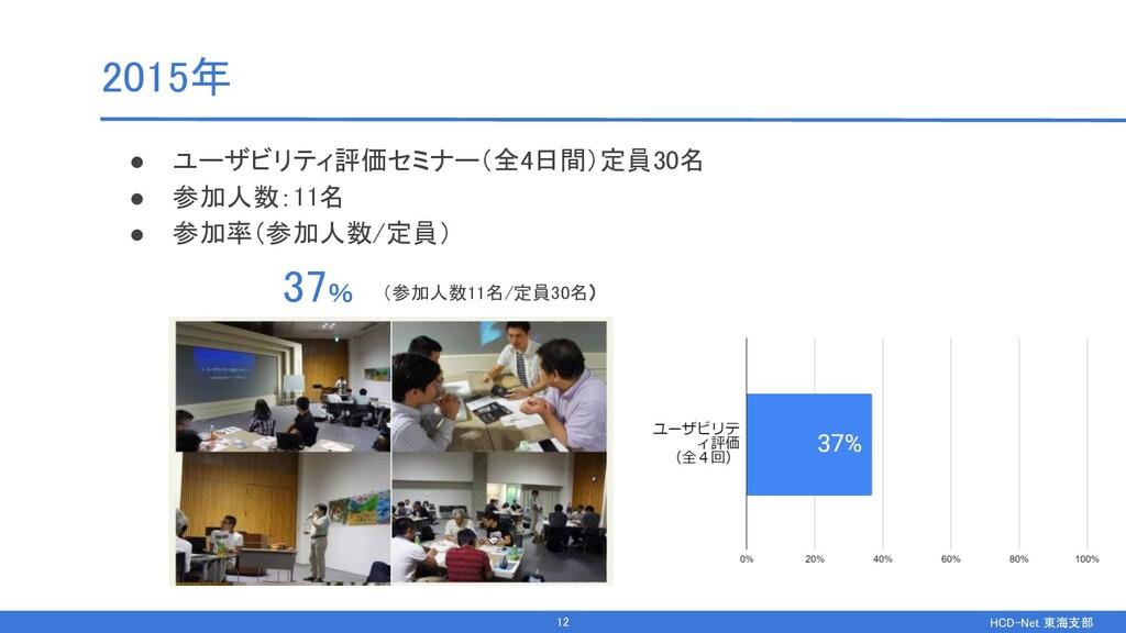 HCD-Net 東海支部  2015年 ● ユーザビリティ評価セミナー(全4日間)定員30...