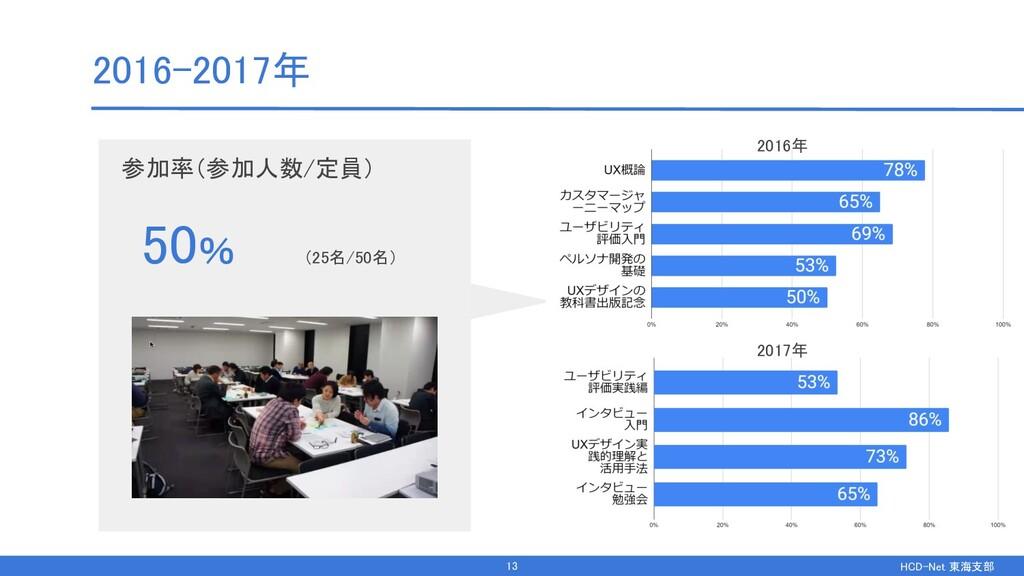 HCD-Net 東海支部  参加率(参加人数/定員)  2016-2017年 50%...