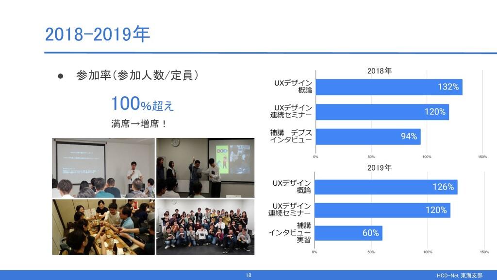 HCD-Net 東海支部  2018-2019年 ● 参加率(参加人数/定員) 100%...
