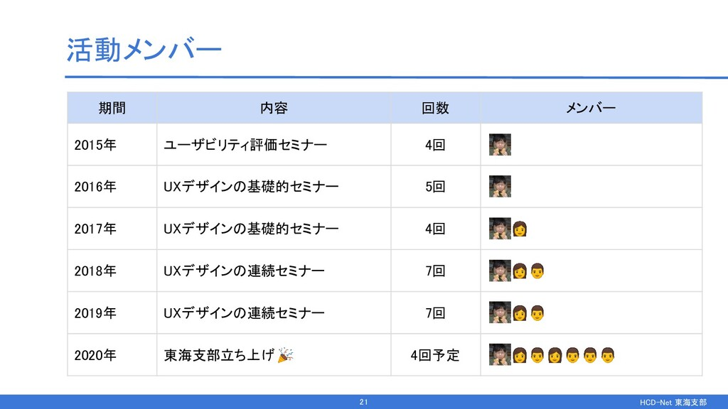 HCD-Net 東海支部  活動メンバー 期間 内容 回数 メンバー 2015年...