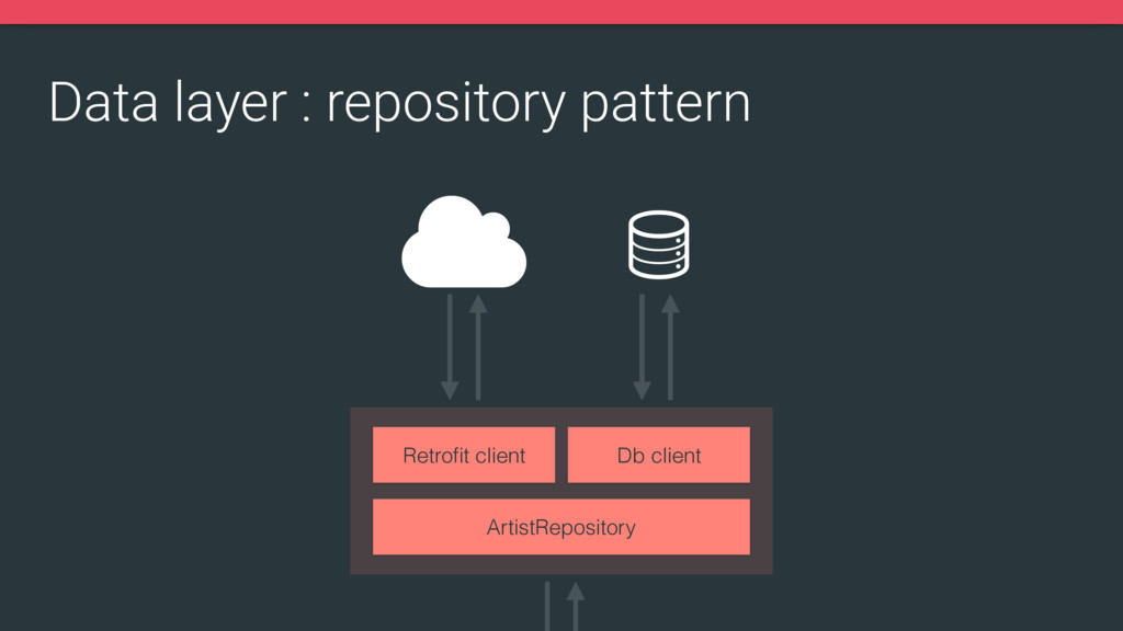 Data layer : repository pattern ArtistRepositor...