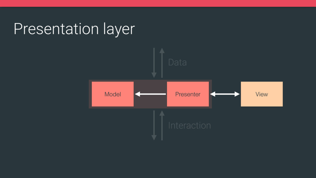 Presentation layer View Presenter Model Data In...