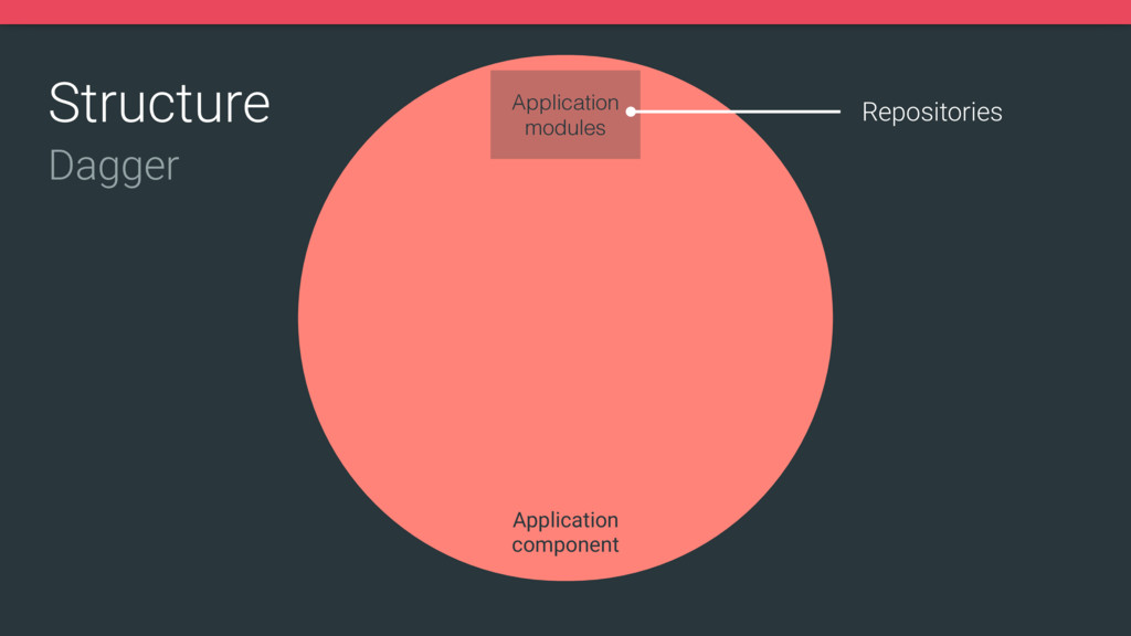 Structure Application
