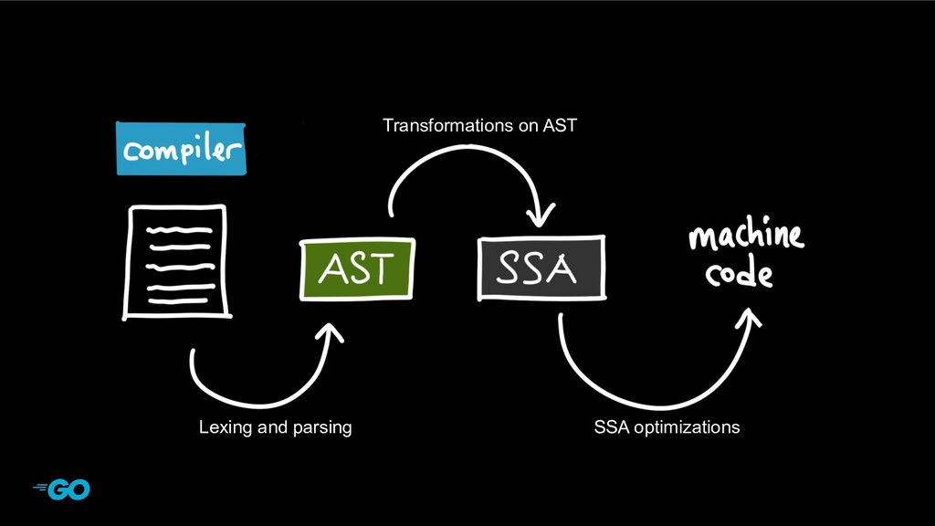 Lexing and parsing Transformations on AST SSA o...