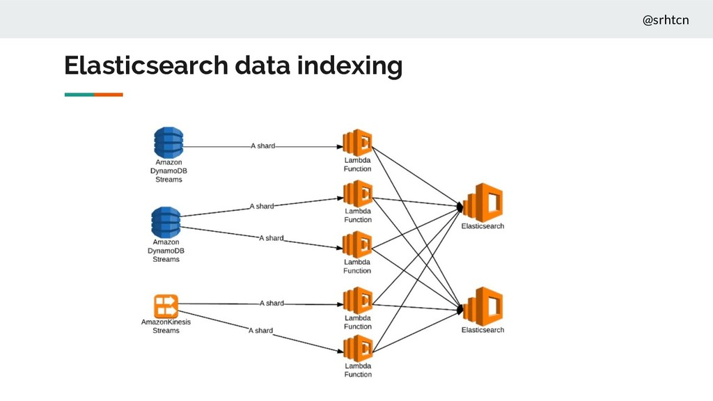 @srhtcn Elasticsearch data indexing