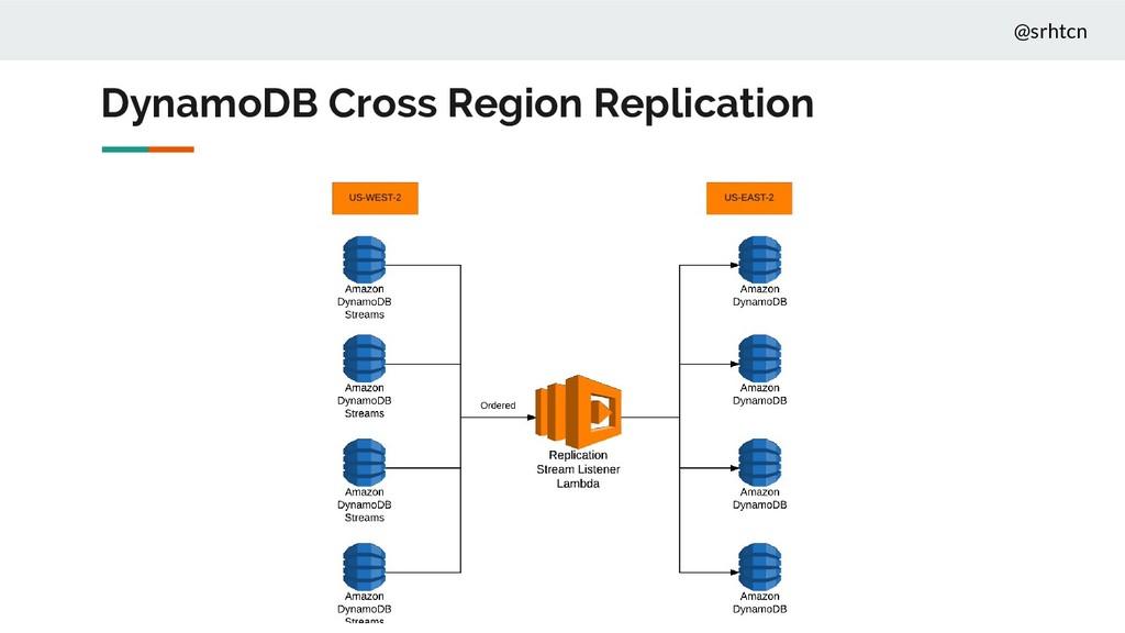 @srhtcn DynamoDB Cross Region Replication