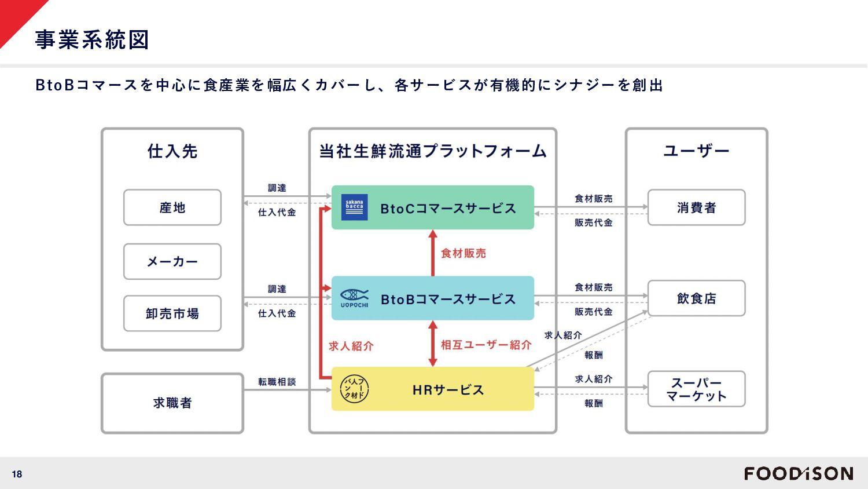 18 こだわり生鮮のネットスーパー「perrot」 専用サイトから注文するだけで最短翌日に、地...