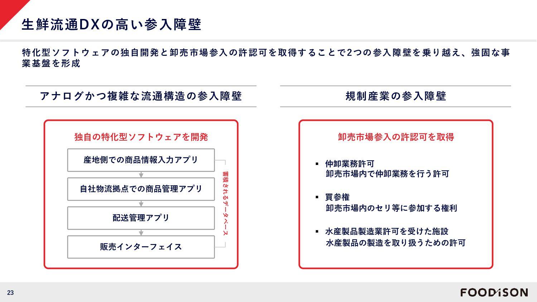 """23 消費者への魚の""""楽しさ""""を伝える発信基地に ①見せる加工場"""