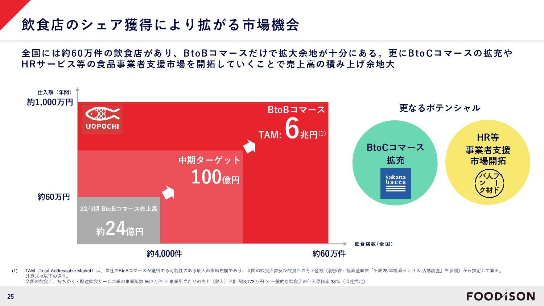 """消費者へ魚の""""楽しさ""""を伝える発信基地に ③低利用魚の商品化 普段そのままでは食べられることの..."""