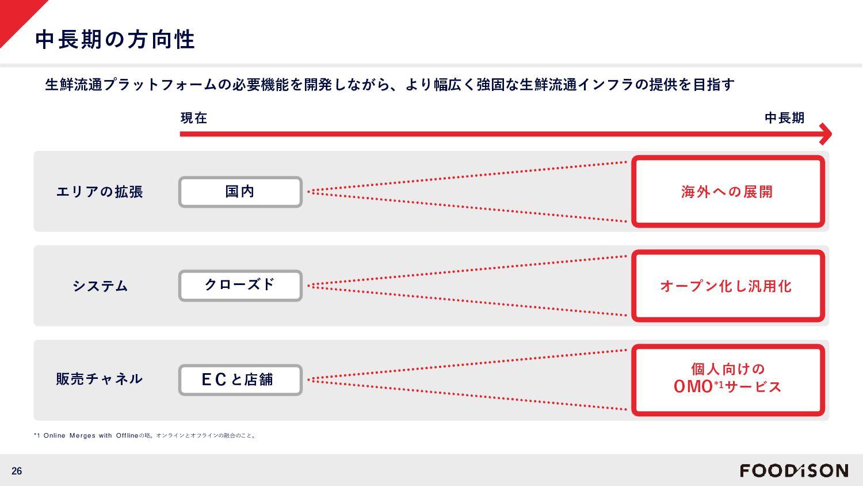 """消費者へ魚の""""楽しさ""""を伝える発信基地に ④産地のPR 地方と一緒に商品のPR。動画や販促物を..."""