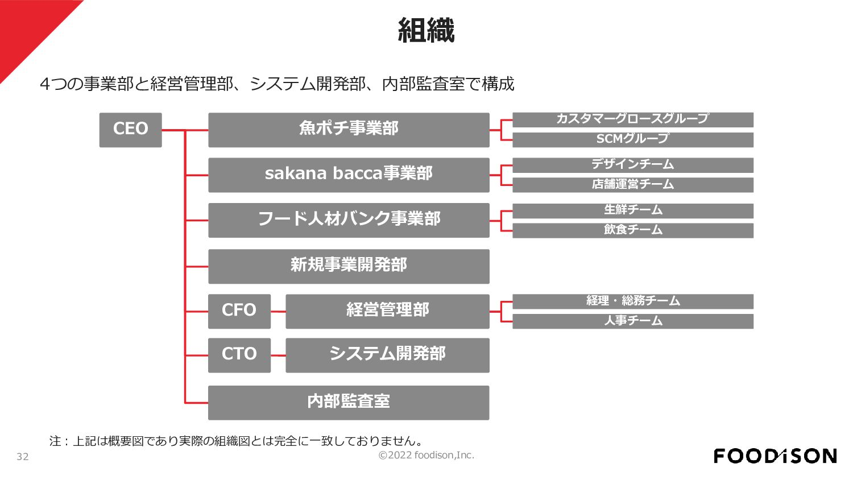 食品分野のEC市場規模はEC化率の上昇を背景に年々拡大しており、2019年時点で1.8兆円の市...