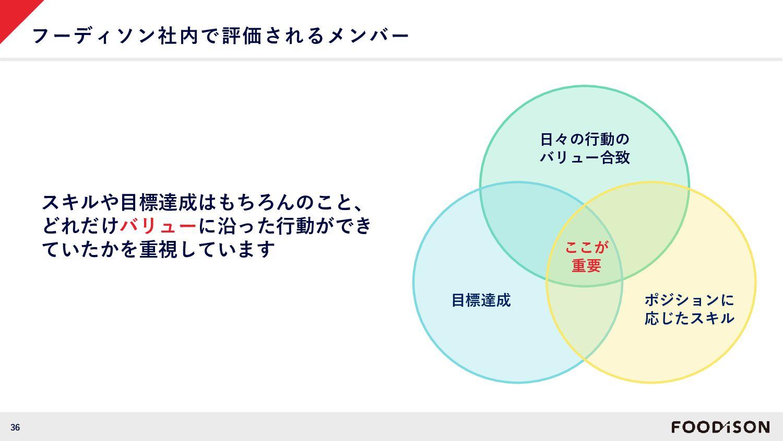 36 Foodison Values Think Big 型を破ろう Full Commitm...