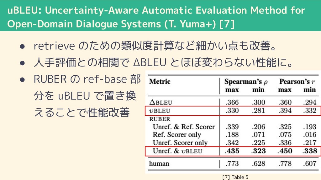 uBLEU: Uncertainty-Aware Automatic Evaluation M...