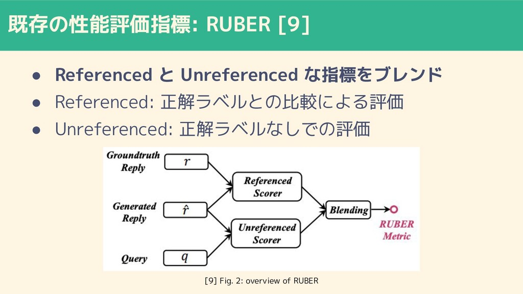 既存の性能評価指標: RUBER [9] ● Referenced と Unreference...