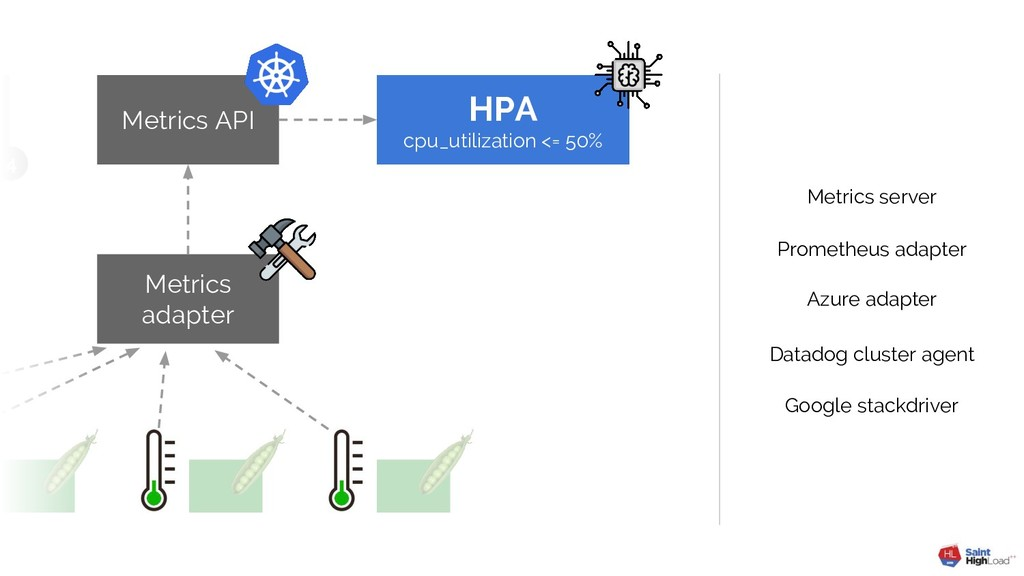 4 HPA cpu_utilization <= 50% Metrics API Metric...