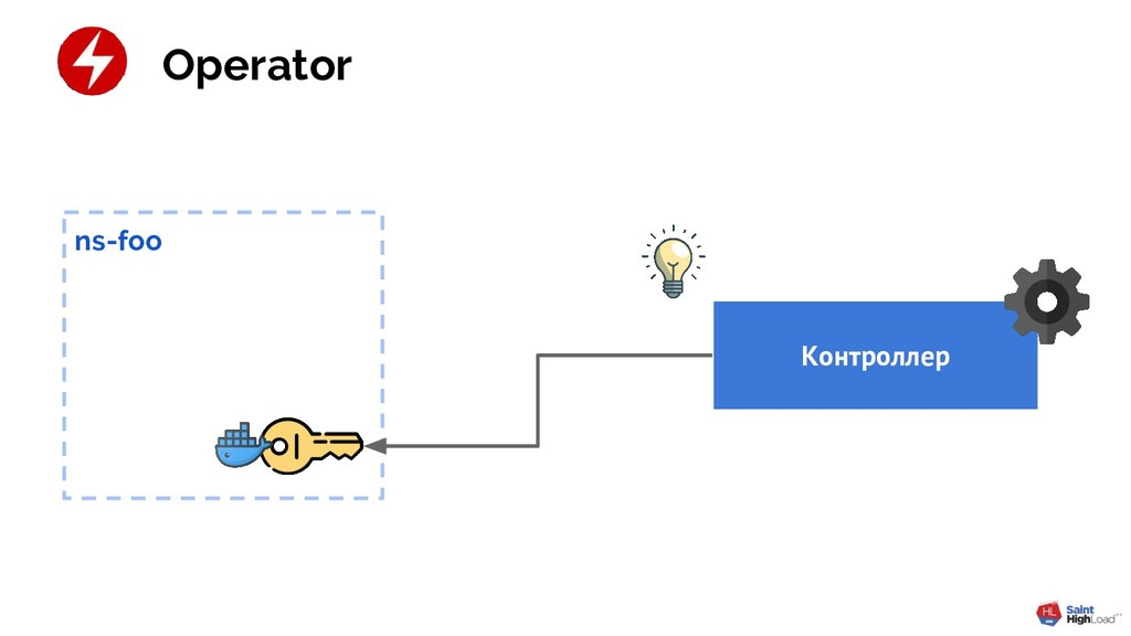 Контроллер Operator ns-foo