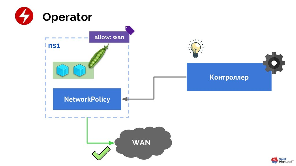 ns1 Контроллер Operator WAN allow: wan NetworkP...