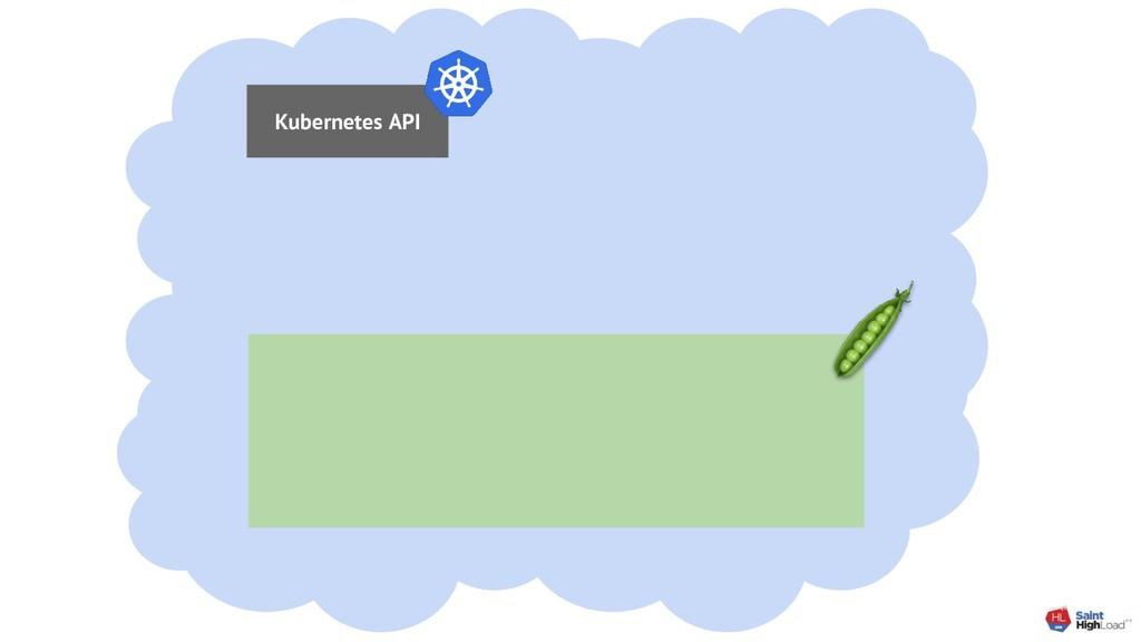 Kubernetes API