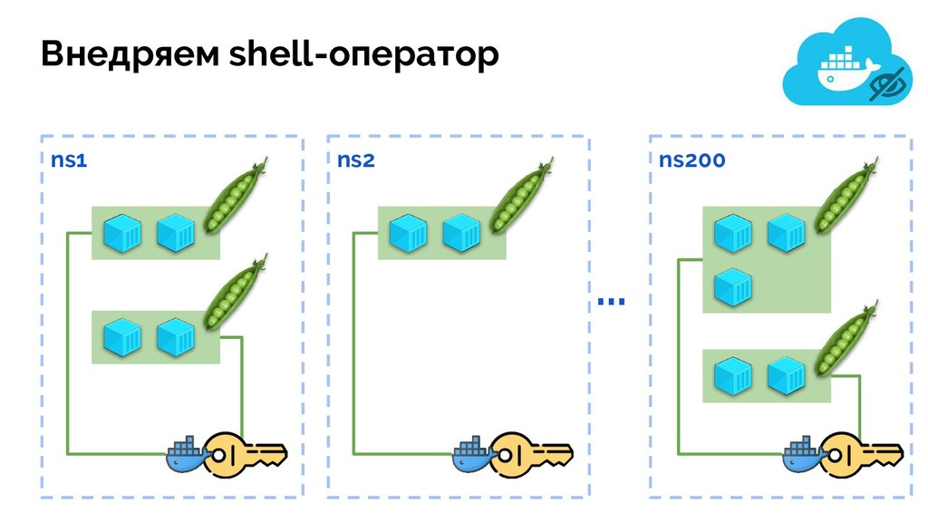 ... ns200 ns2 ns1 Внедряем shell-оператор