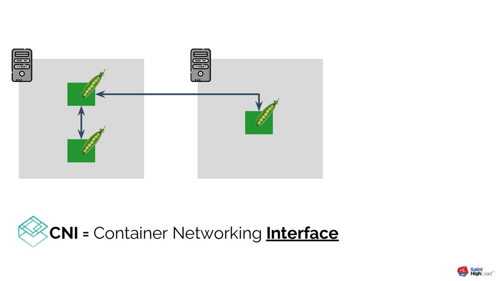CNI = Container Networking Interface