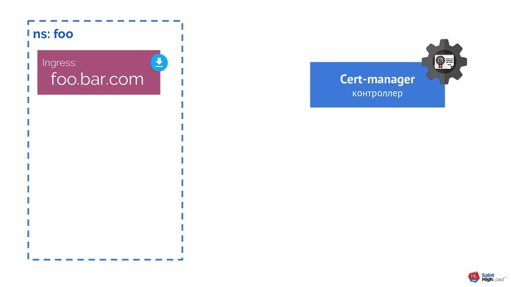 ns: foo Ingress: foo.bar.com Cert-manager контр...