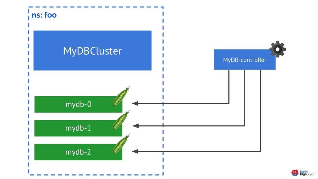 ns: foo MyDBCluster mydb-0 mydb-1 mydb-2 MyDB-c...