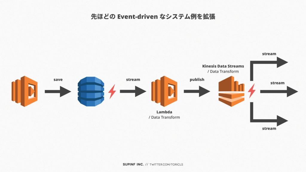 SUPINF Inc. // twitter.com/toricls ઌ΄Ͳͷ Event-d...