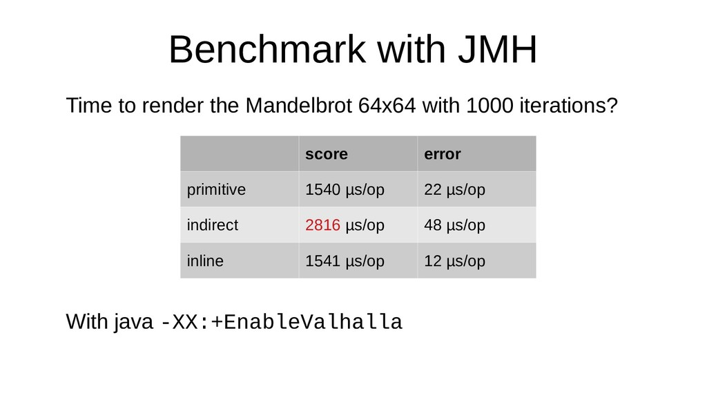 Benchmark with JMH Time to render the Mandelbro...
