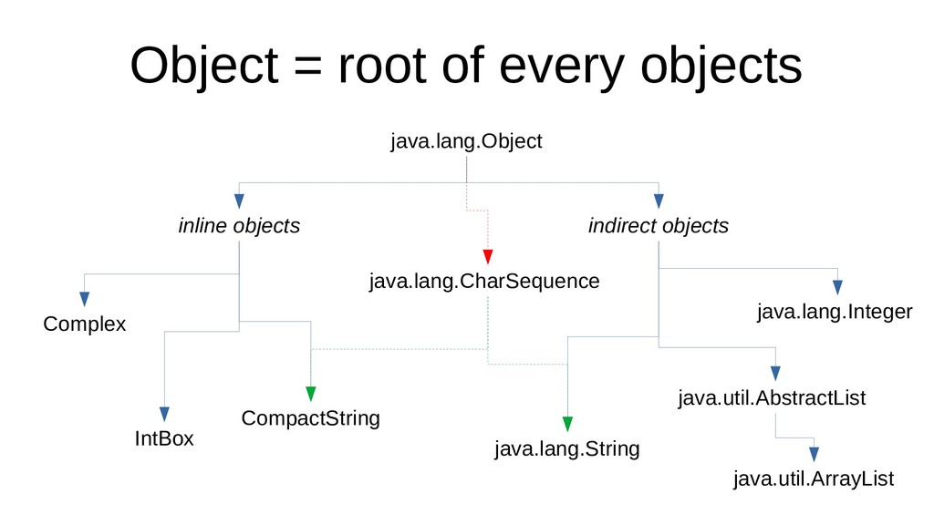 Object = root of every objects java.lang.Object...