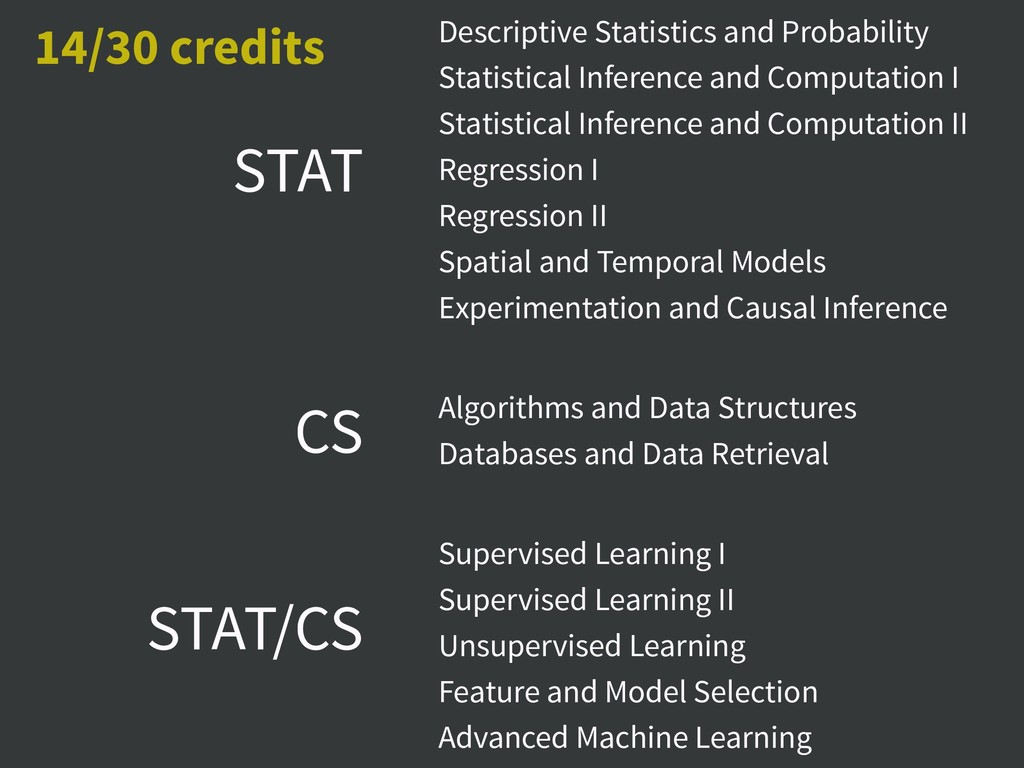 Descriptive Statistics and Probability Statisti...
